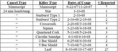 Table I. Summary of Cheyenne, Dakota Cancels and Killers