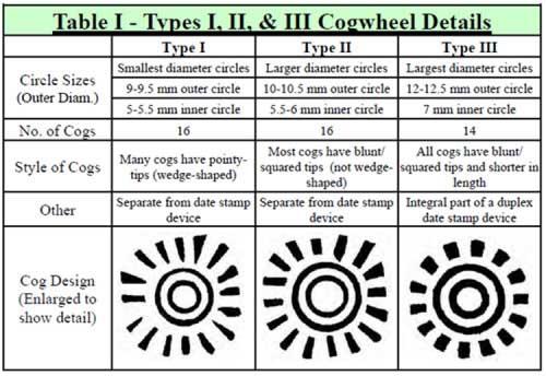 Type I, II, III Cogwheel Details
