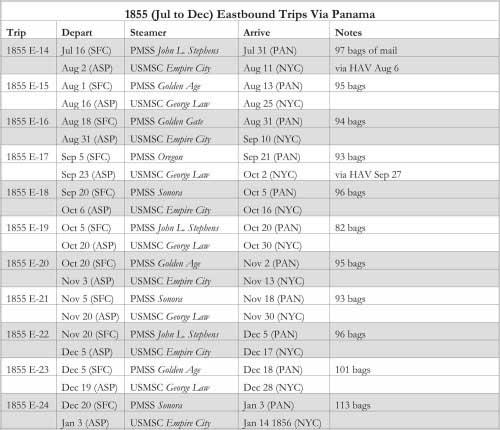 1855 (Jul to Dec) Eastbound Trips Via Panama
