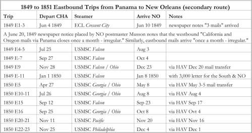 1849 to 1851 Eastbound Trips from Panama to New Orleans (secondary route)