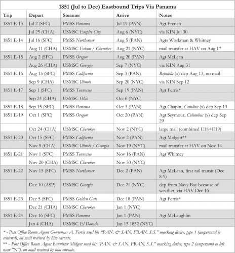 1851 (Jul to Dec) Eastbound Trips Via Panama