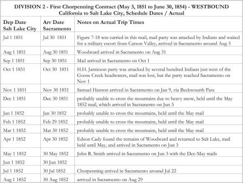 DIVISION 2 - First Chorpenning Contract (May 3, 1851 to June 30, 1854) - WESTBOUND California to Salt Lake City, Schedule Dates / Actual