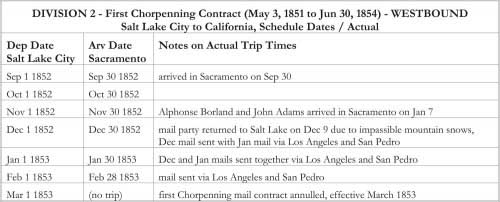 DIVISION 2 - First Chorpenning Contract (May 3, 1851 to June 30, 1854) - EASTBOUND California to Salt Lake City, Schedule Dates / Actual (cont.)