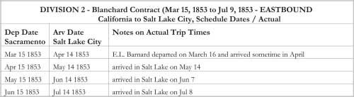 DIVISION 2 - Blanchard Contract (Mar 15, 1853 to Jul 9, 1853 - EASTBOUND California to Salt Lake City, Schedule Dates / Actual