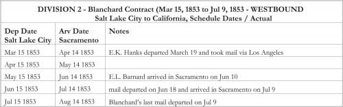 DIVISION 2 - Blanchard Contract (Mar 15, 1853 to Jul 9, 1853 - WESTBOUND Salt Lake City to California, Schedule Dates / Actual