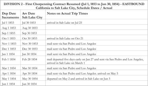 DIVISION 2 - First Chorpenning Contract Resumed (Jul 1, 1853 to Jun 30, 1854) - EASTBOUND California to Salt Lake City, Schedule Dates / Actual
