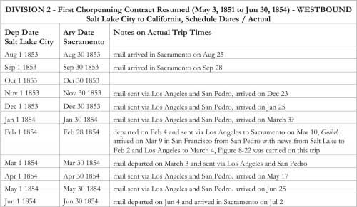 DIVISION 2 - First Chorpenning Contract Resumed (May 3, 1851 to Jun 30, 1854) - WESTBOUND Salt Lake City to California, Schedule Dates / Actual