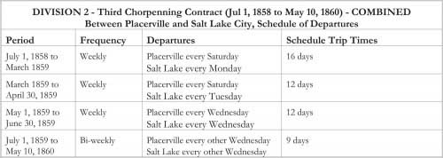 DIVISION 2 - Third Chorpenning Contract (Jul 1, 1858 to May 10, 1860) - COMBINED Between Placerville and Salt Lake City, Schedule of Departures