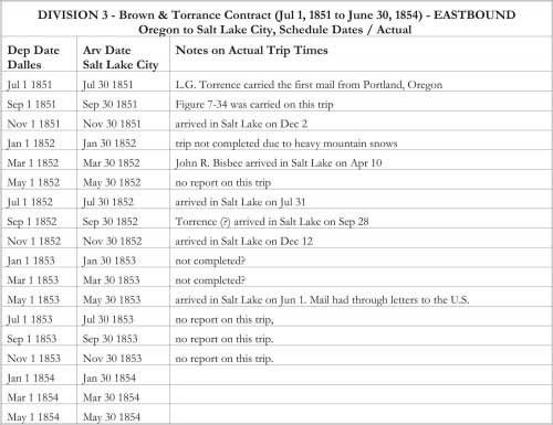 DIVISION 3 - Brown & Torrance Contract (Jul 1, 1851 to June 30, 1854) - EASTBOUND Oregon to Salt Lake City, Schedule Dates / Actual