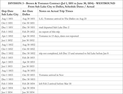 DIVISION 3 - Brown & Torrance Contract (Jul 1, 1851 to June 30, 1854) - WESTBOUND From Salt Lake City to Dalles, Schedule Dates / Actual