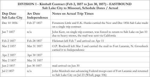 DIVISION 1 - Kimball Contract (Feb 2, 1857 to Jun 30, 1857) - EASTBOUND Salt Lake City to Missouri, Schedule Dates / Actual