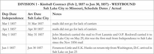 DIVISION 1 - Kimball Contract (Feb 2, 1857 to Jun 30, 1857) - WESTBOUND Salt Lake City to Missouri, Schedule Dates / Actual