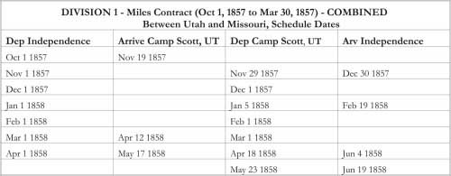 DIVISION 1 - Miles Contract (Oct 1, 1857 to Mar 30, 1857) - COMBINED Between Utah and Missouri, Schedule Dates