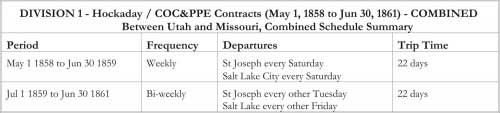 DIVISION 1 - Hockaday / COC&PPE Contracts (May 1, 1858 to Jun 30, 1861) - COMBINED Between Utah and Missouri, Combined Schedule Summary
