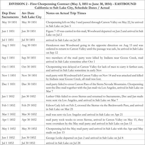 DIVISION 2 - First Chorpenning Contract (May 3, 1851 to June 30, 1854) - EASTBOUND California to Salt Lake City, Schedule Dates / Actual