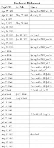 Southern Overland Trip List - Eastbound 1860 (cont.)